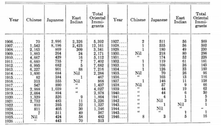 asian trade immigration The only other reference to migration referred obliquely to the african slave trade but relatively large-scale chinese immigration, mostly to california beginning with the gold rush of 1849, produced an anti-chinese movement.