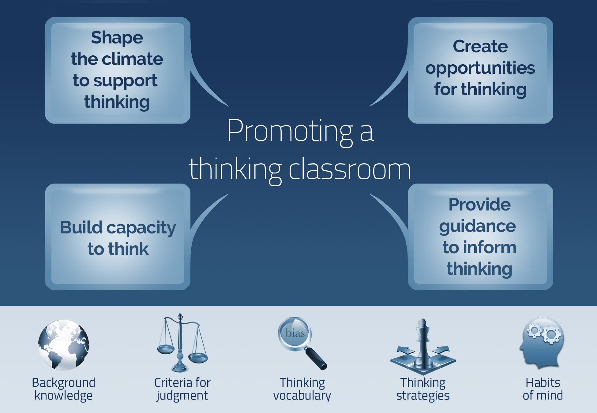 how to develop critical thinking in the classroom